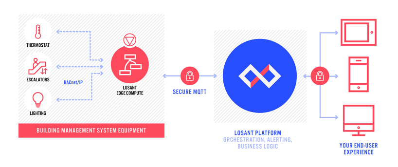 Losant uses BACNet with Edge Compute to offer new functionality.