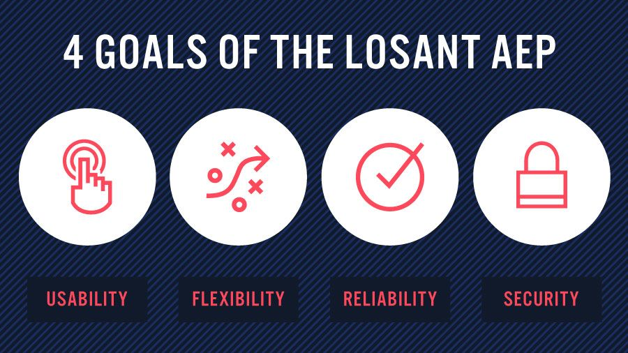 The four goals are: Usability, Flexibility, Reliability, and Security