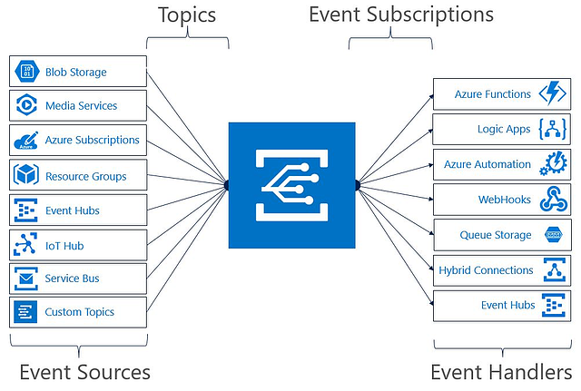 Azure Event Grid Trigger Actions