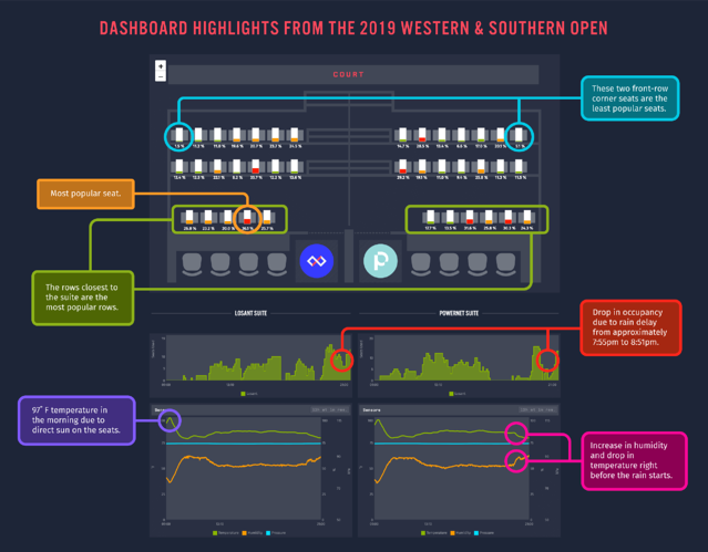 IoT dashboard highlight infographic from W&S Open