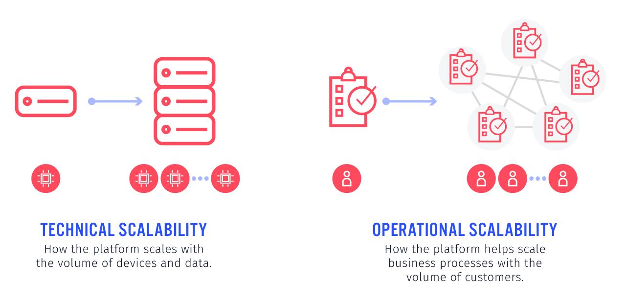 IoT Platform - Operational vs. Technical Scalability