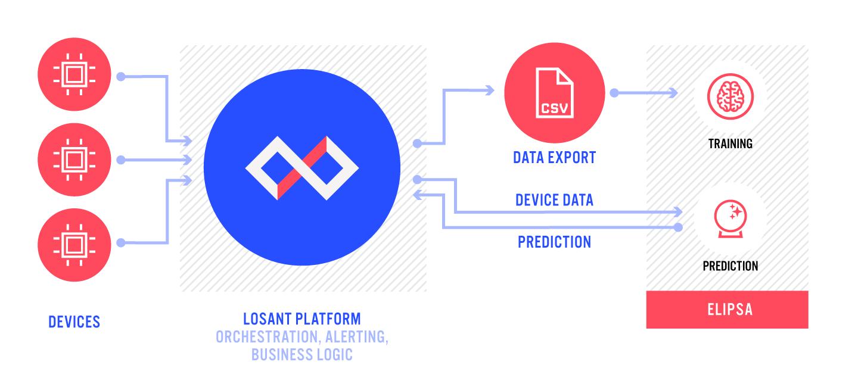 Losant and Elipsa analytics pipeline diagram
