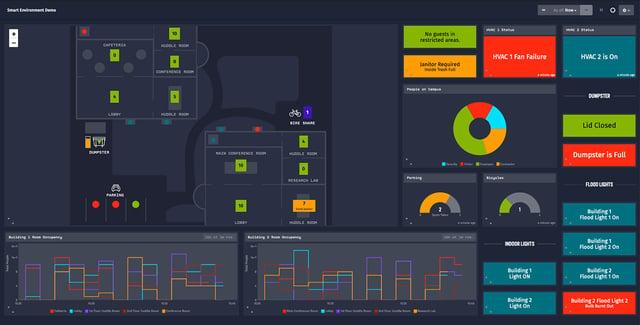 Sample of a BACnet dashboard.