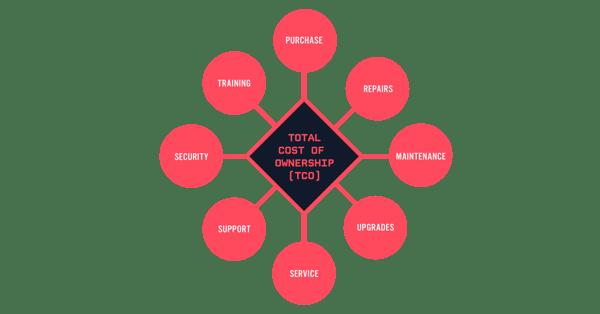 buy-vs-build-diagram