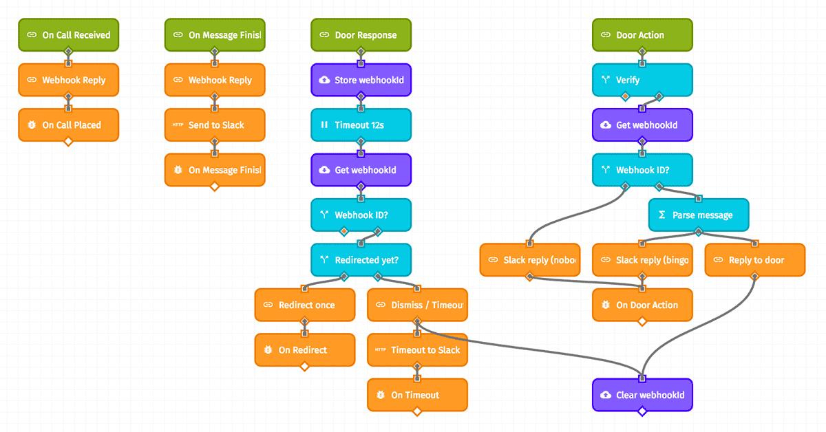 Losant Callbox Workflow