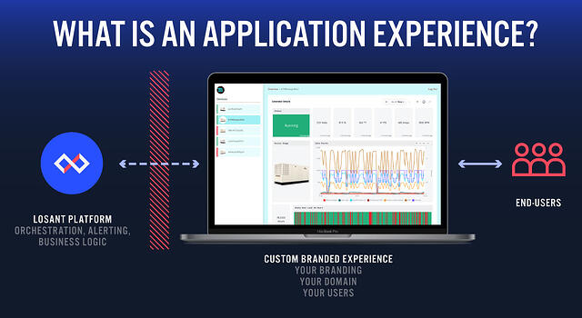 End-User Experiences are a integrated means by which your team can build fully functional web interfaces.