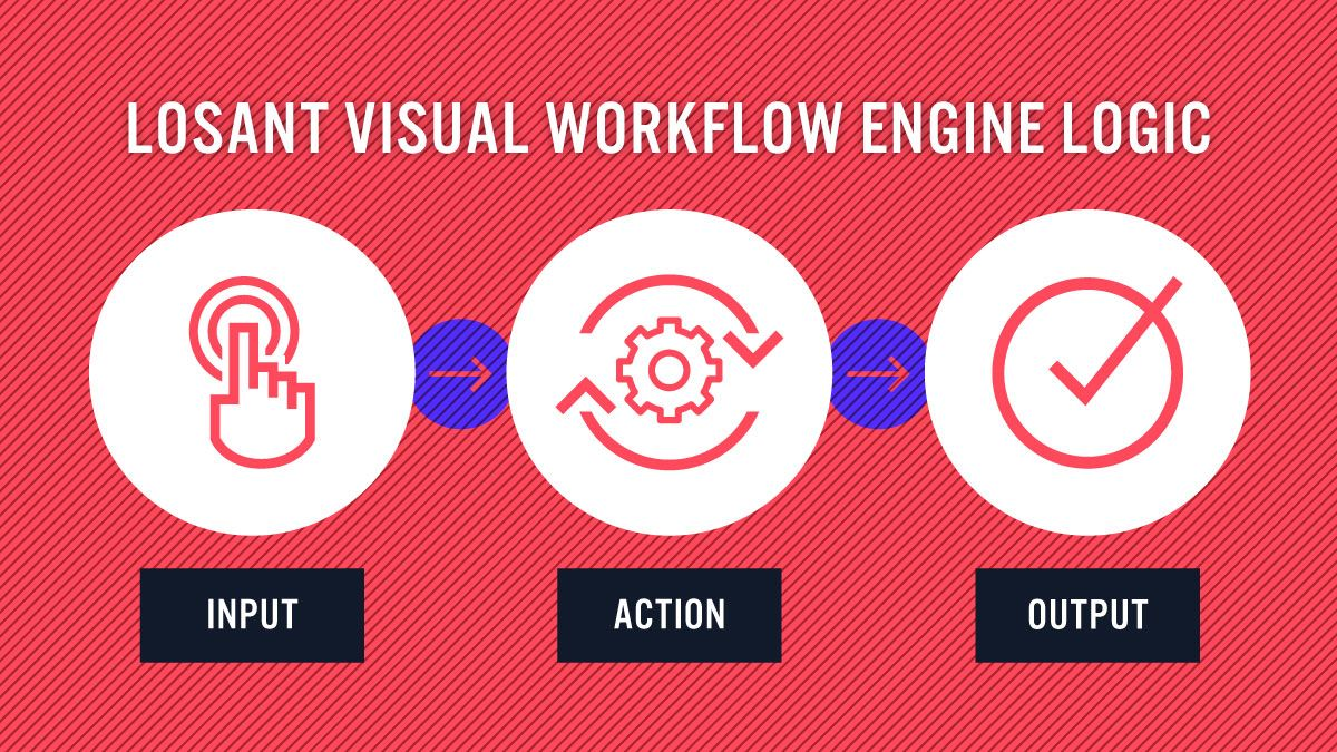 The Visual Workflow Engine operates according to the logic of Input > Action > Output