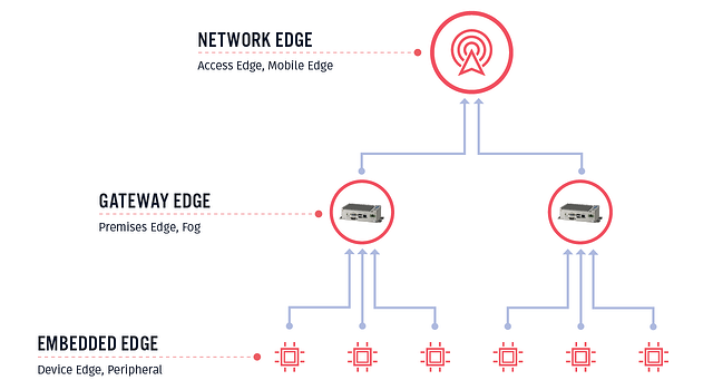 Hierarchy of the edge deployments.
