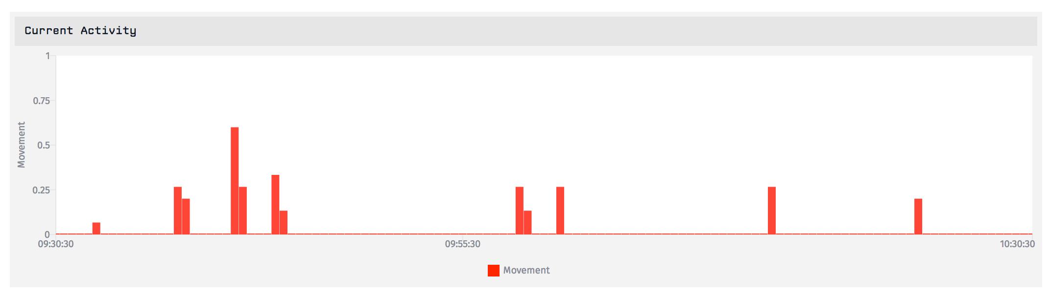 losant-iot-dashboard-visualization.png