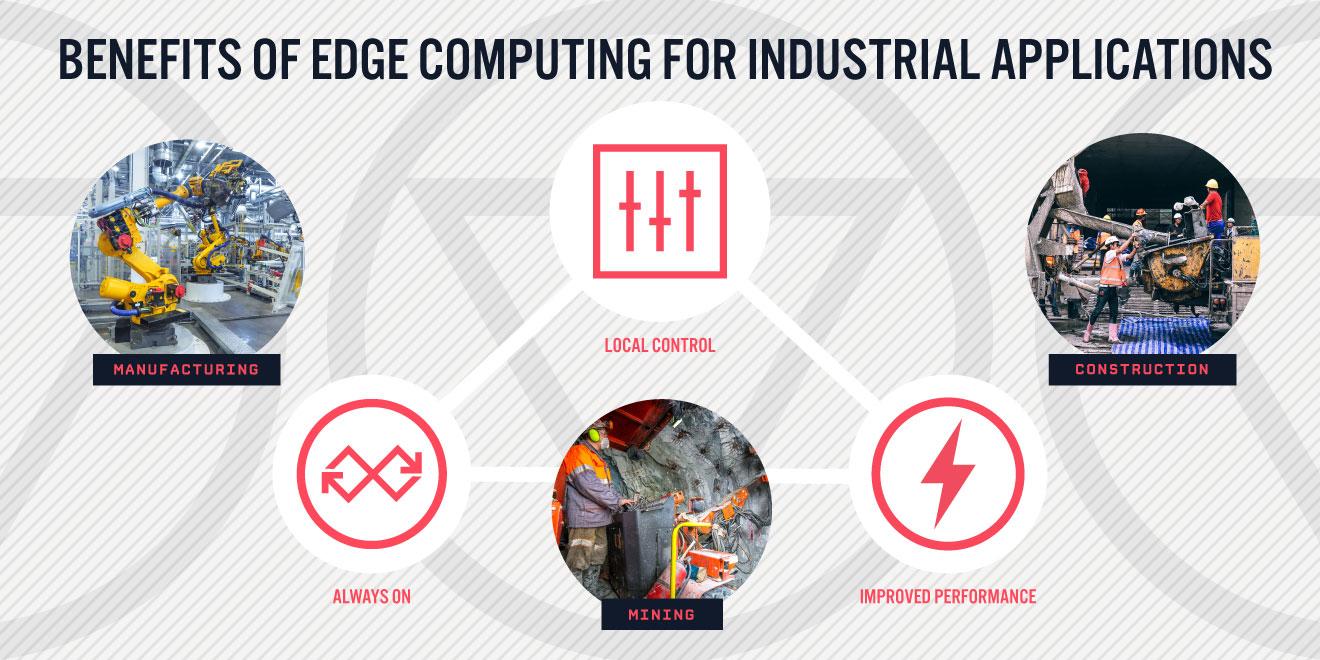 Benefits of Edge Computing Diagram