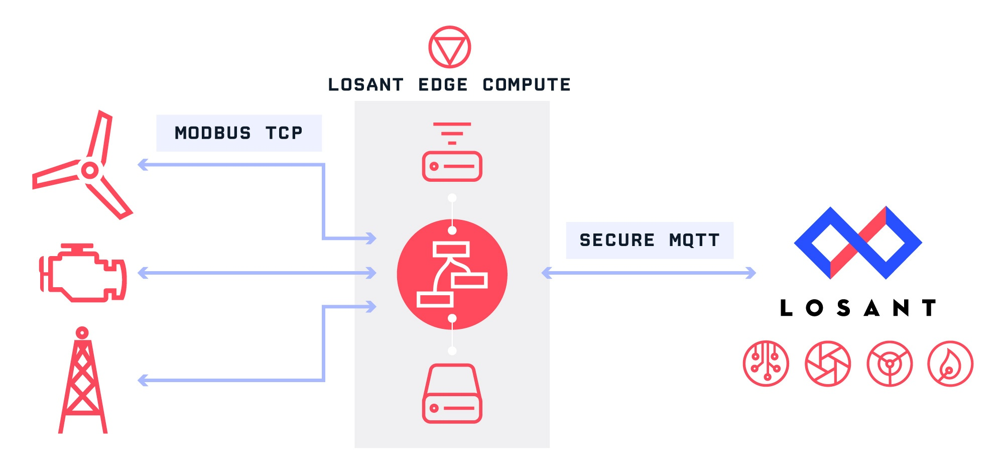 How Losant Edge Compute Works Diagram