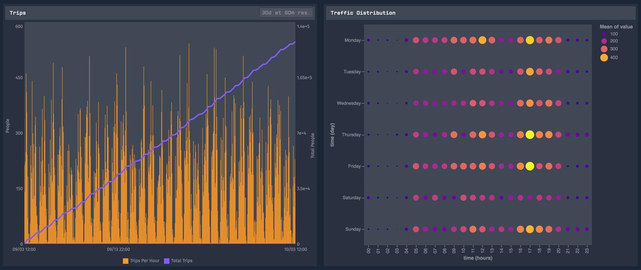 Custom Losant chart showing people activity