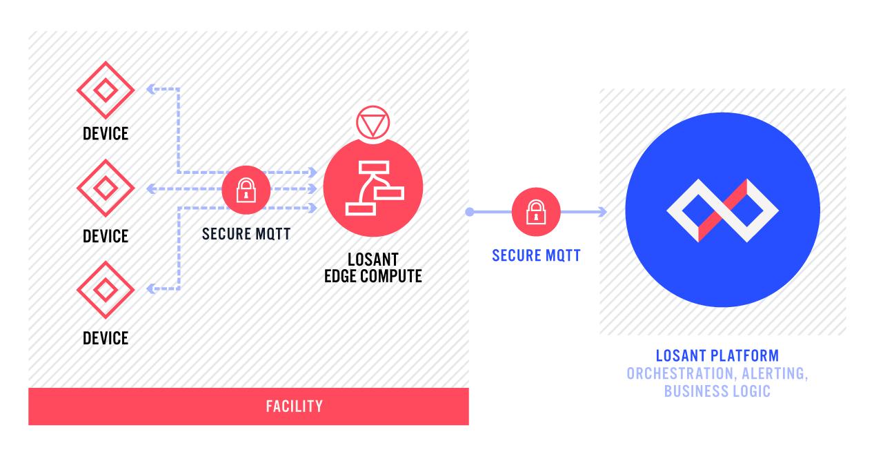 Losant MQTT at Edge Diagram
