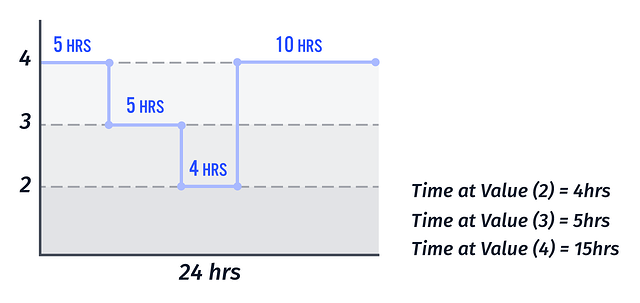 Losant Time at Value Diagram