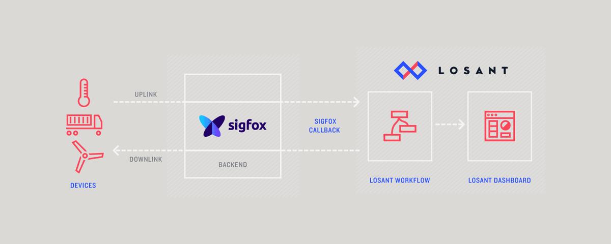 losant-sigfox-diagram.png