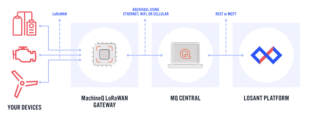 MQcentral and Losant diagram