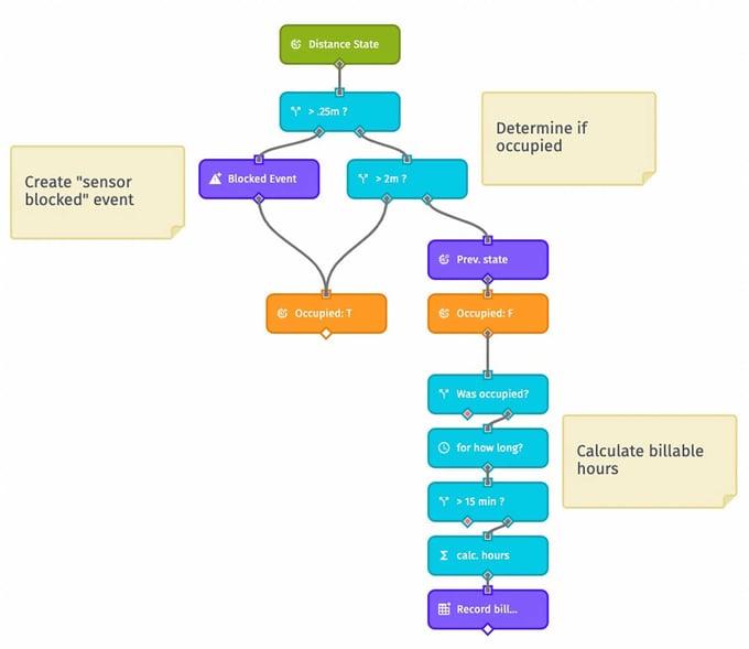arrange-and-group-nodes(4)
