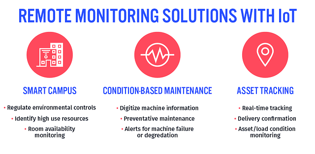 Breakdown of Remote Monitoring Solutions with IoT