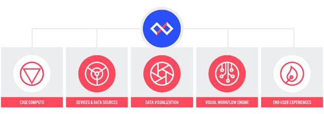 Losant includes five major components.