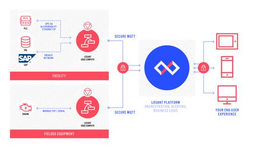 edge-compute-diagram
