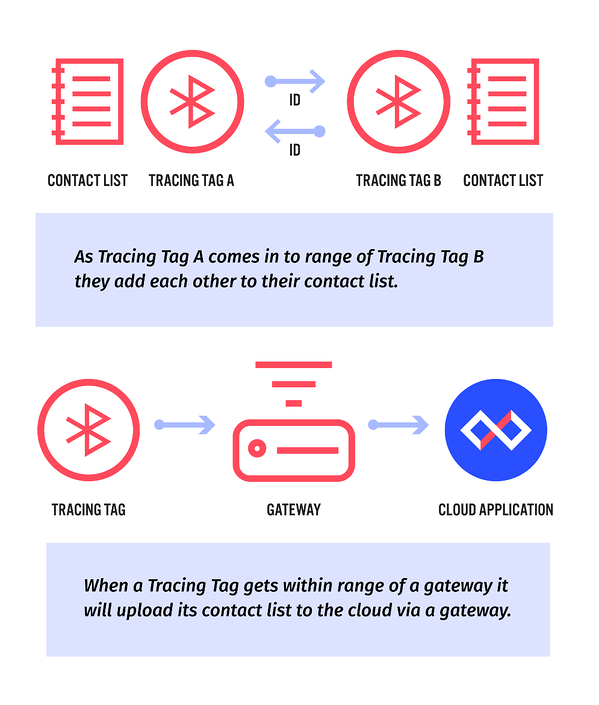 Contact Tracing-infographic