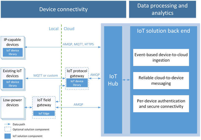 Getting Started with Azure IoT and Losant