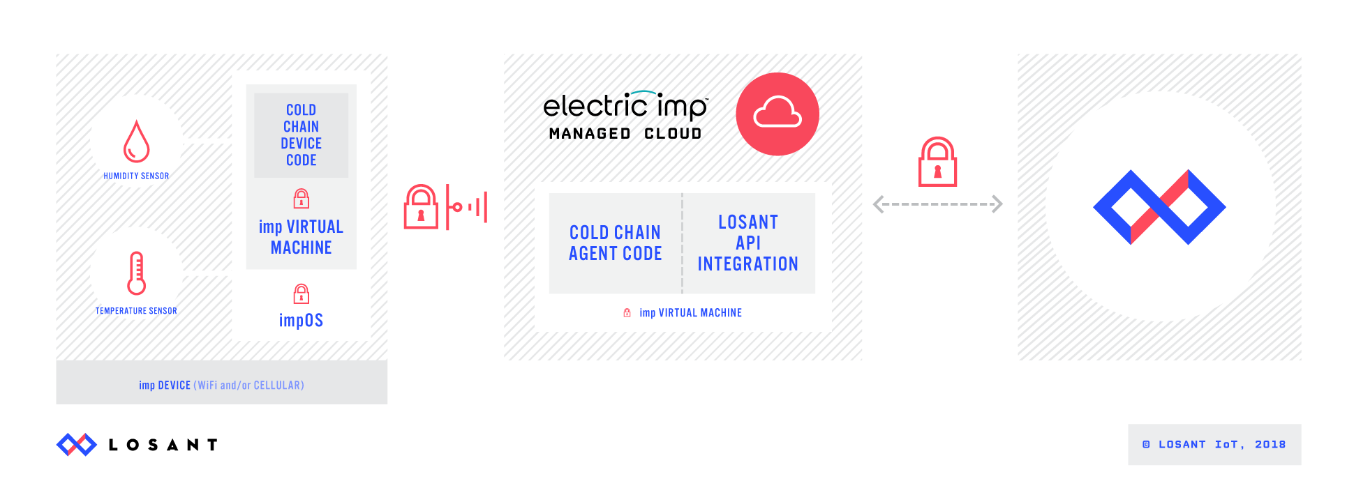 Losant Electric Imp Architecture Diagram
