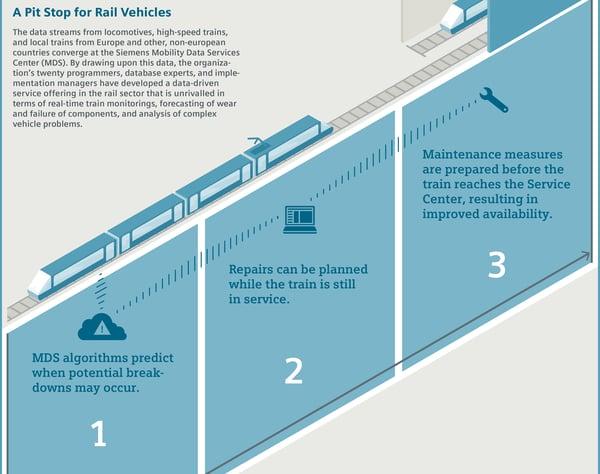 Seimens IoT High-Speed Rail Solution