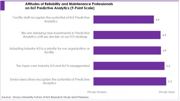 Industrial IoT Predictive Maintenance Survey Results