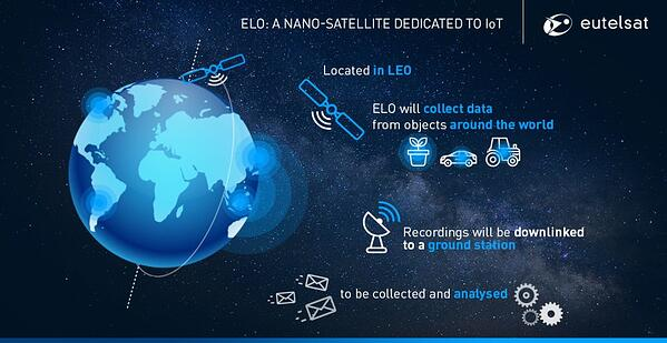 Sigfox and Eutelsat Low Orbit Satellite