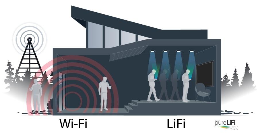WiFi vs LiFi