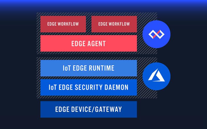 Microsoft Azure Edge and Losant Edge Agent Stack
