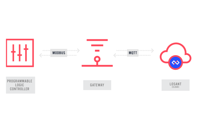Programmable-Logic-Controller-Gateway-Losant-Diagram