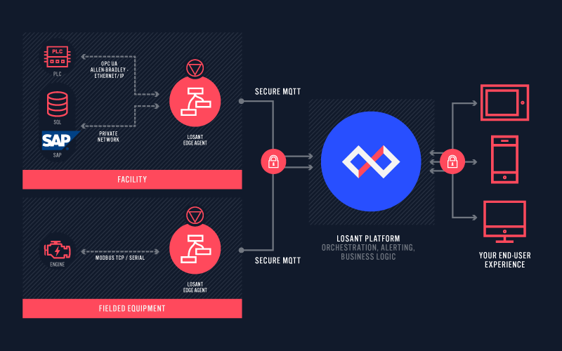 Edge Protocol Infographic