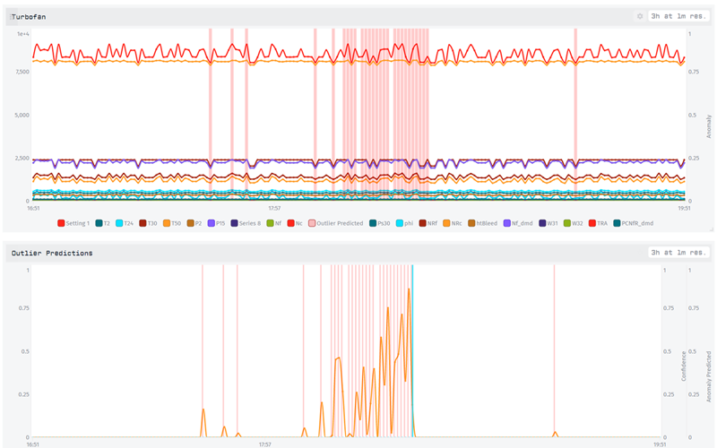 Graph Predictive Maintenance Dashboard