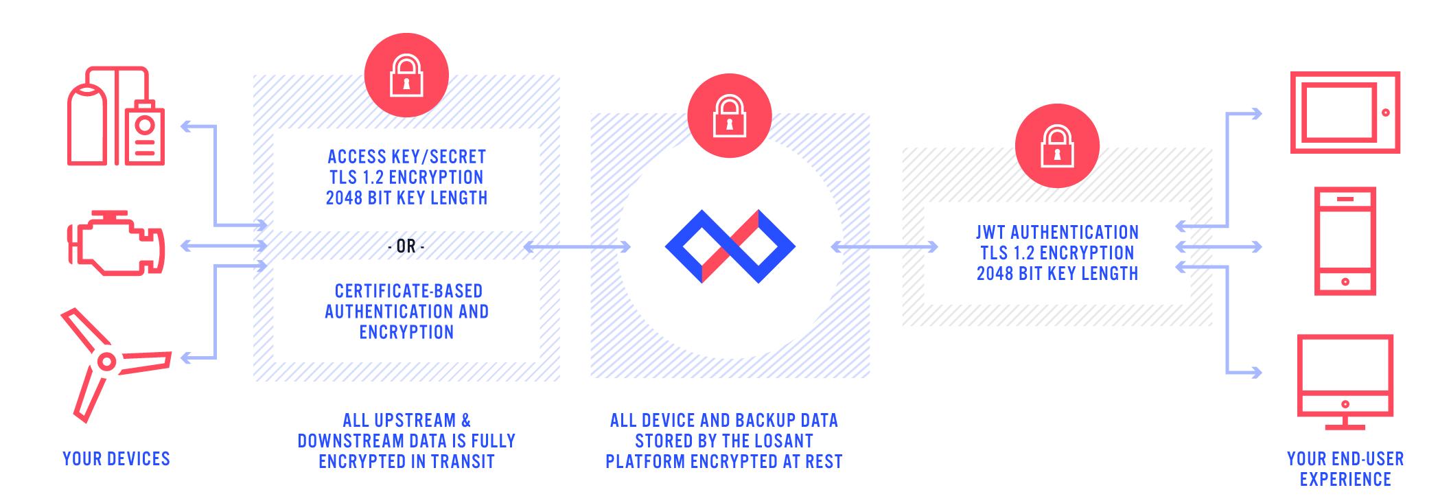 losant-security-flowchart