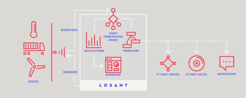 losant-technology