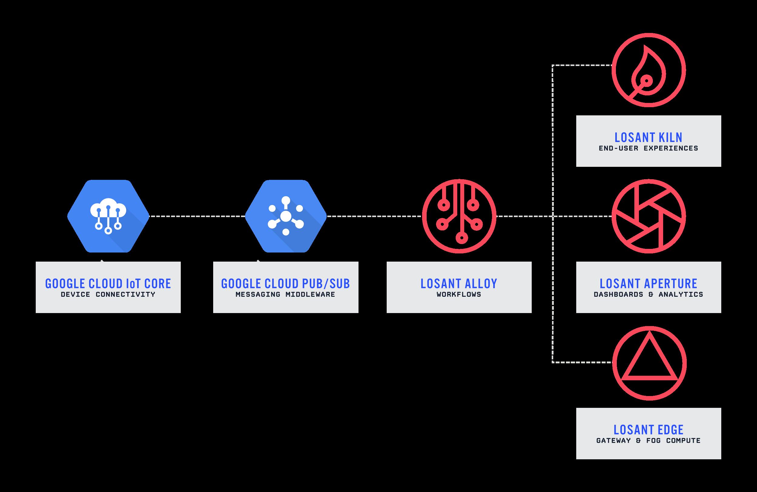 Google Cloud Partner | Losant Enterprise IoT Platform | Losant