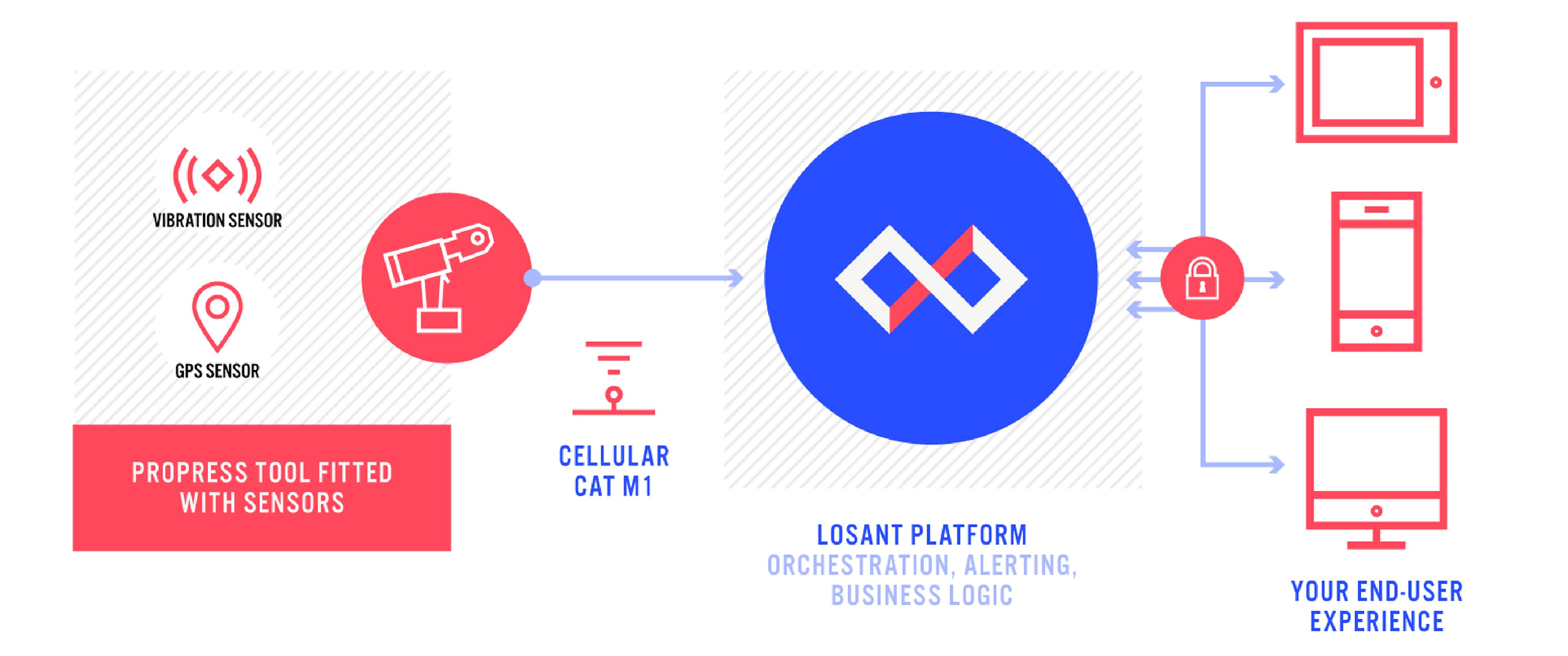 LosantGuide-G2M-infographic-4