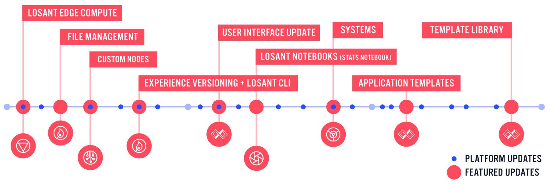 Losant's Evolving Platform