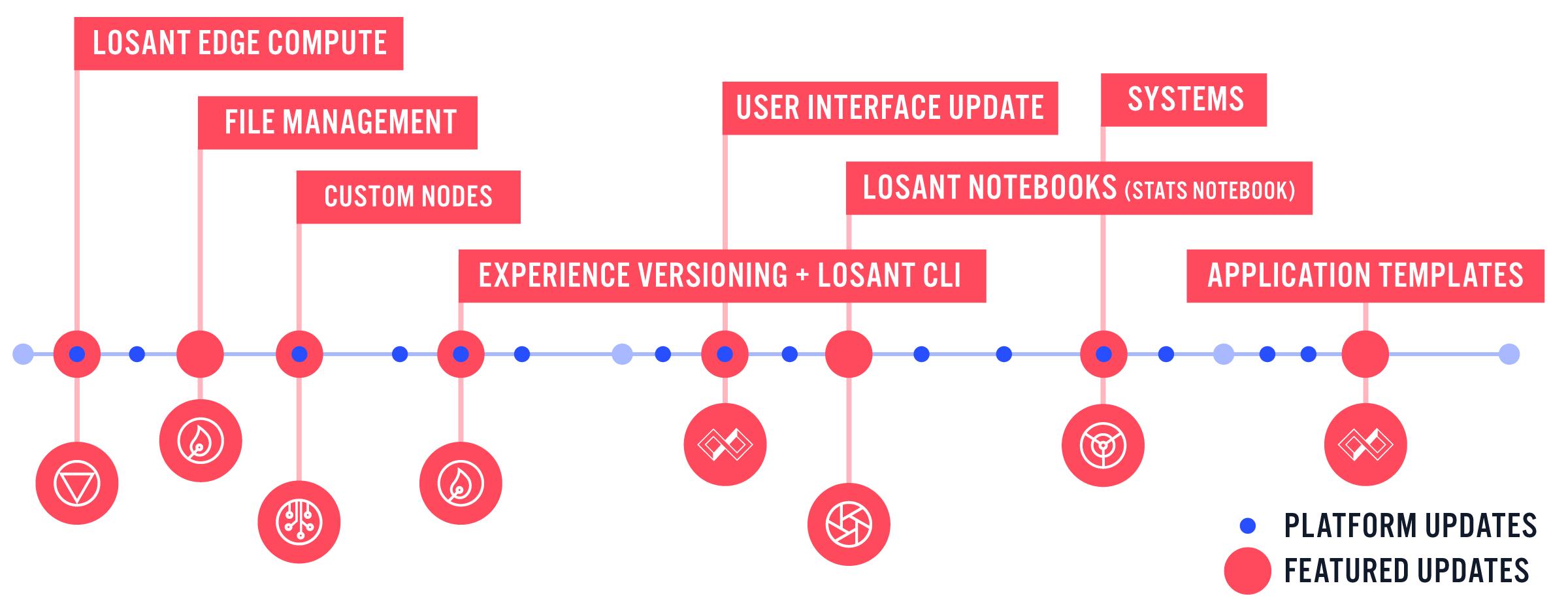 losant-platformUpdates-2020