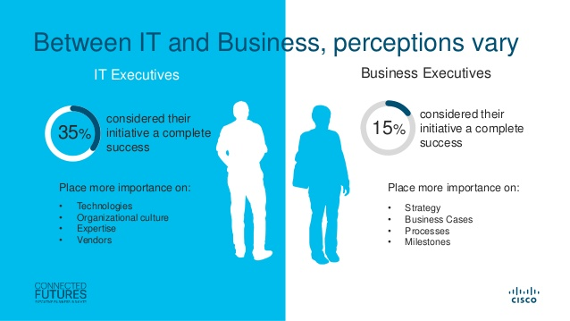 connected-futures-cisco-research-iot-value-challenges-breakthroughs-and-best-practices-5-638